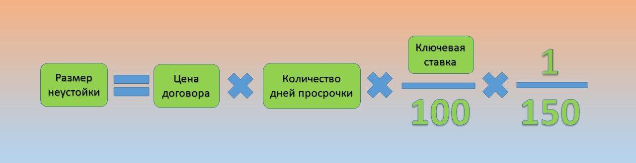 формула неустойки за просрочку по ДДУ