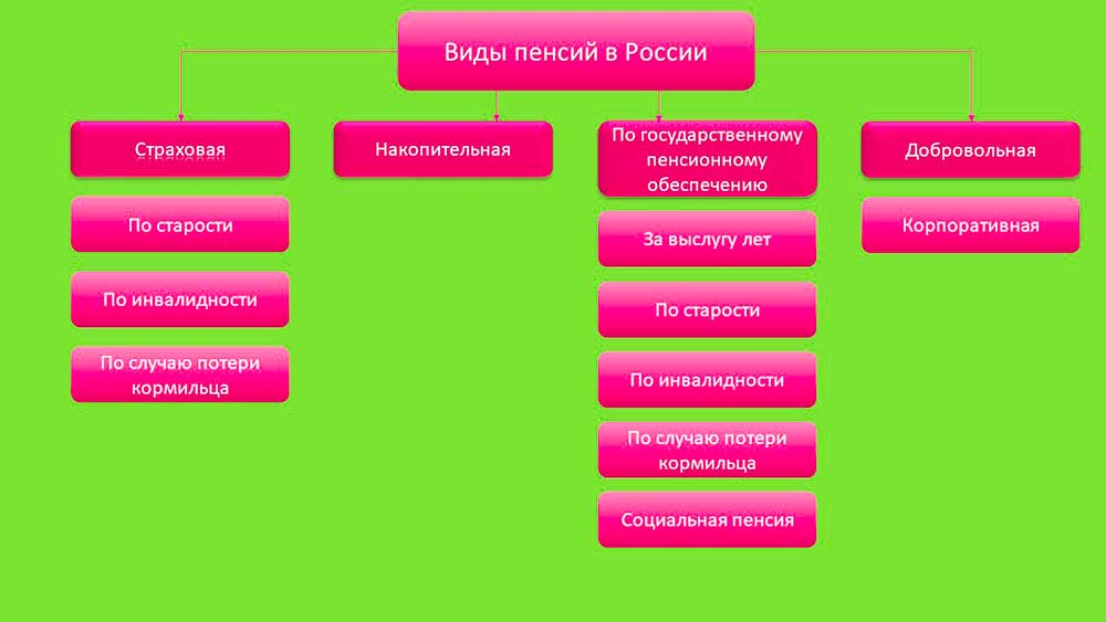 пенсий в России - Виды пенсий в России