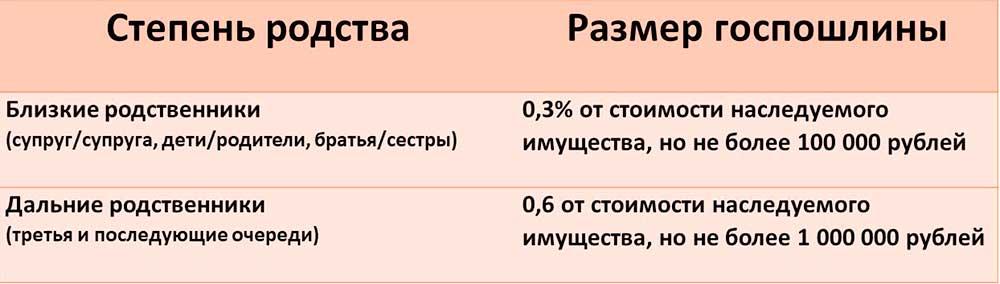 Изображение - Госпошлина за выдачу свидетельства о наследстве %D0%A1%D1%82%D0%B5%D0%BF%D0%B5%D0%BD%D1%8C-%D1%80%D0%BE%D0%B4%D1%81%D1%82%D0%B2%D0%B0